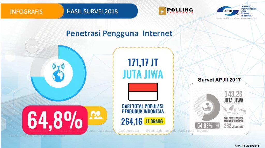 Hasil Survei APJII 2018 Tentang Pengguna Internet Indonesia
