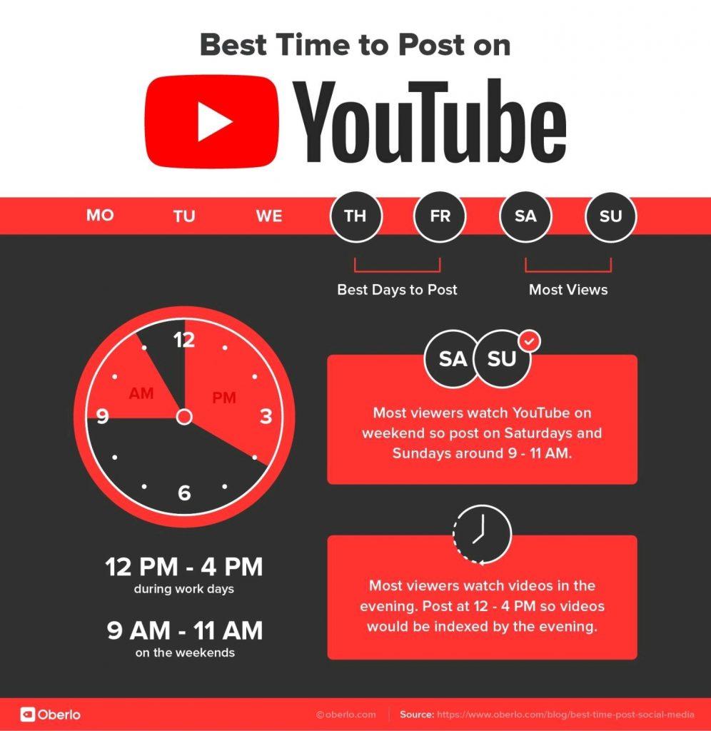 Waktu Posting Terbaik di Youtube