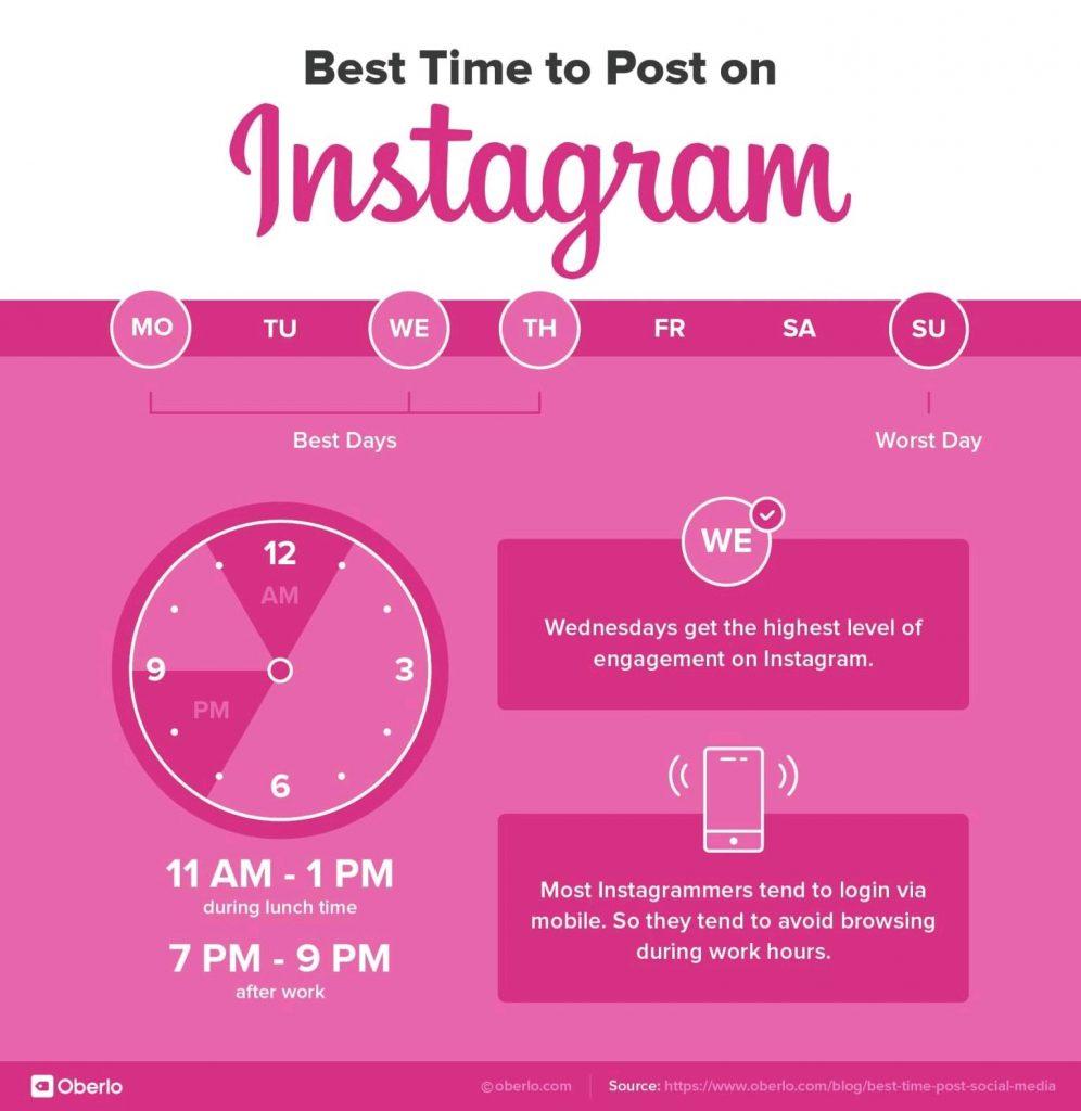 Kapan Saat Terbaik untuk Posting di Sosial Media