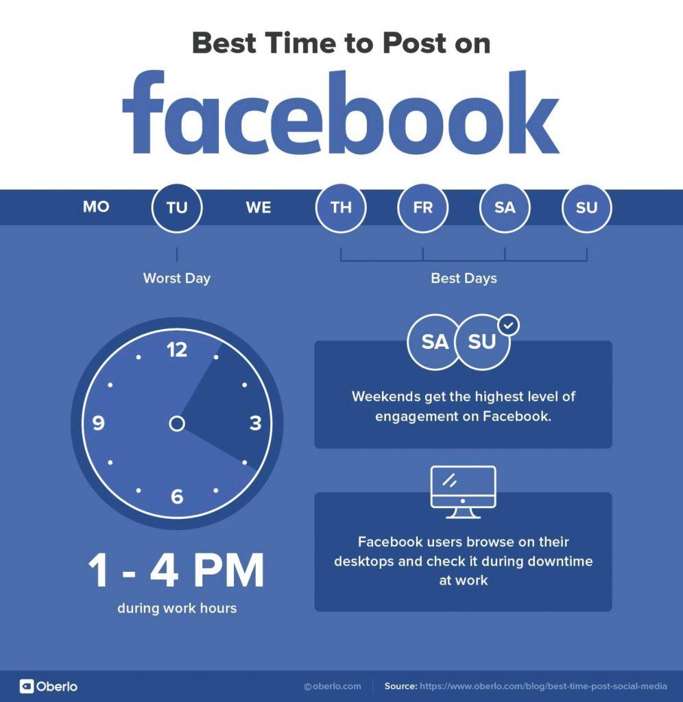 Waktu Posting Terbaik di 6 Sosial Media Terpopuler