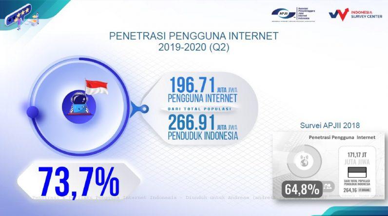 Data Resmi Jumlah Pengguna Internet Indonesia 2020 Hasil Survei APJII